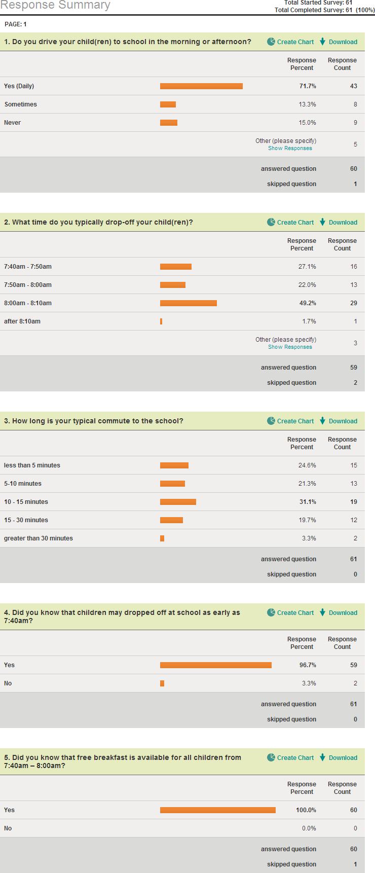 TAOTS Drop-off / Pick-up Survey Reuslts